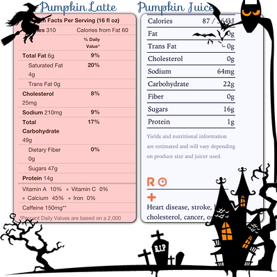 PumpkinLatte_PumpkinJuice_Calories